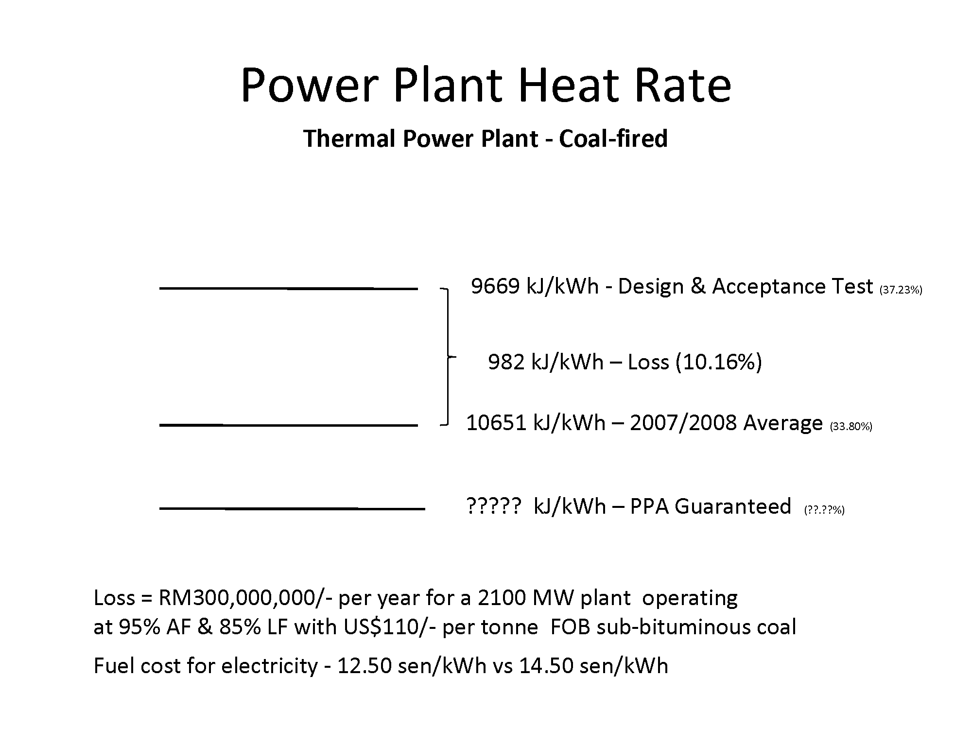 Utility Power Plant Heat Rate